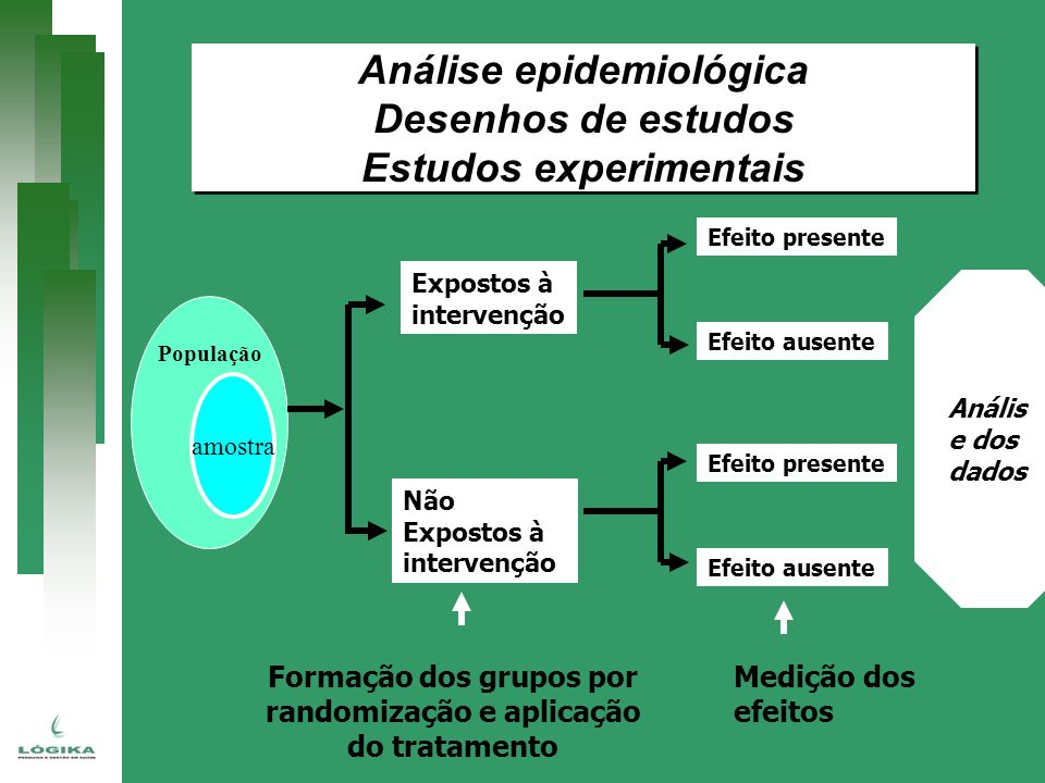 Análise epidemiológica Desenhos de estudos Estudos experimentais