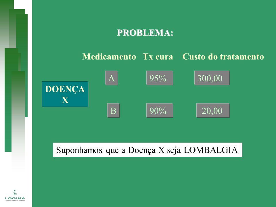 PROBLEMA: Medicamento Tx cura Custo do tratamento. A. 95% 90% 300,00. 20,00. DOENÇA. X.