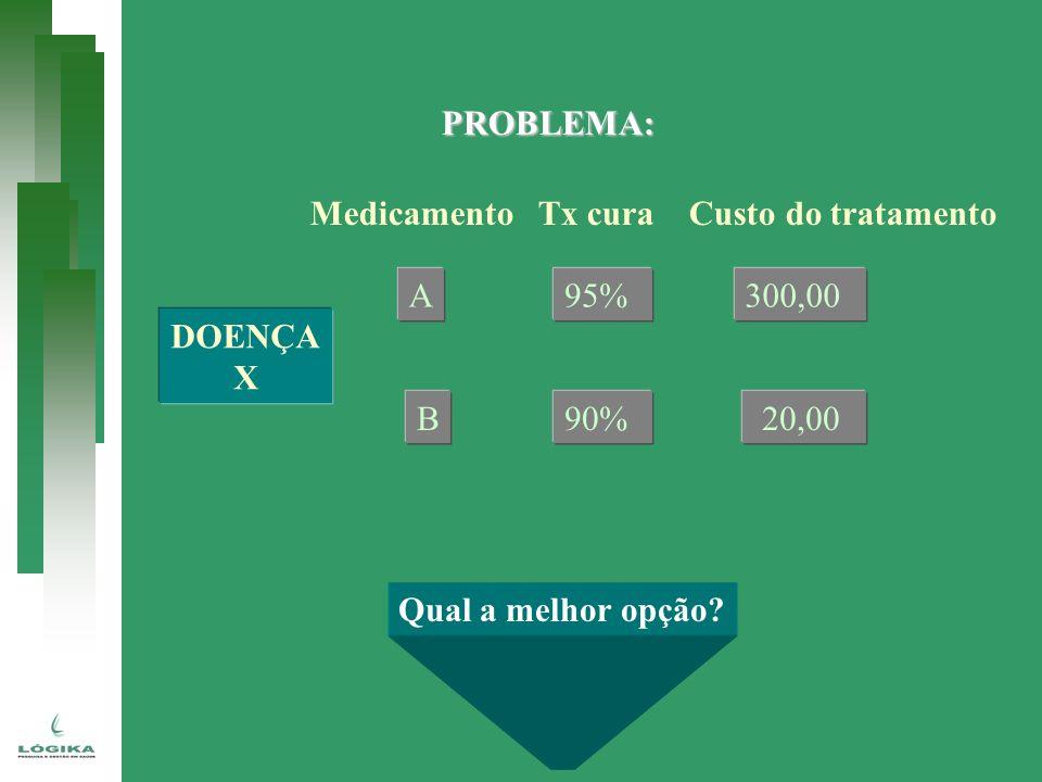 PROBLEMA: DOENÇA. X. Medicamento Tx cura Custo do tratamento. A. B. 95% 90% 300,00. 20,00.