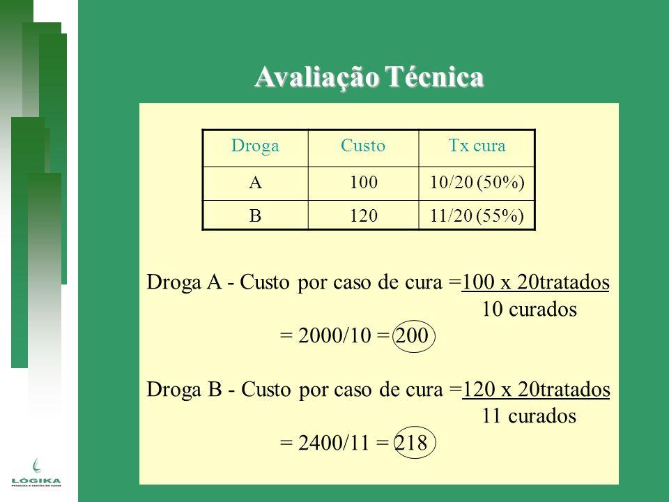 Avaliação Técnica Droga A - Custo por caso de cura =100 x 20tratados