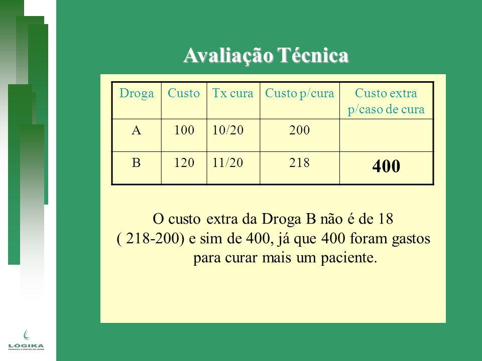 Avaliação Técnica 400 O custo extra da Droga B não é de 18