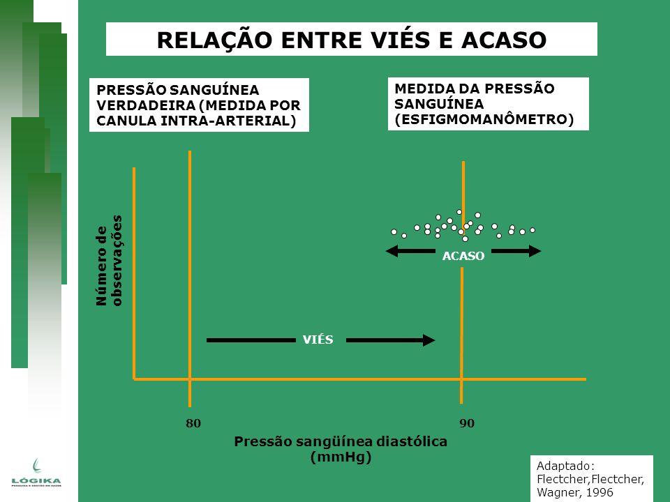 RELAÇÃO ENTRE VIÉS E ACASO Pressão sangüínea diastólica (mmHg)