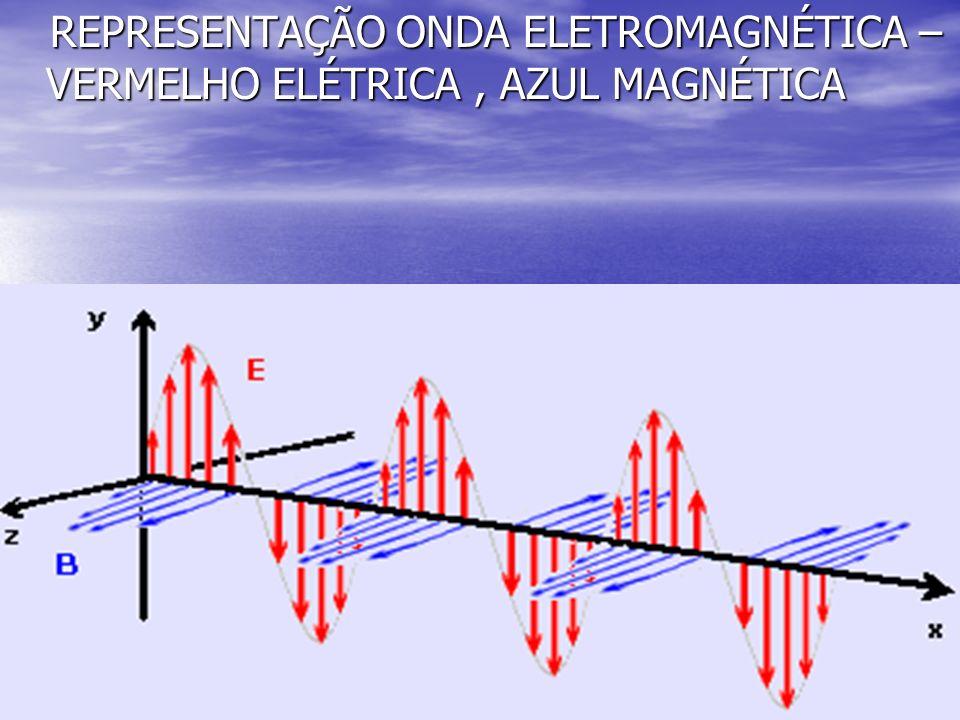 REPRESENTAÇÃO ONDA ELETROMAGNÉTICA – VERMELHO ELÉTRICA , AZUL MAGNÉTICA