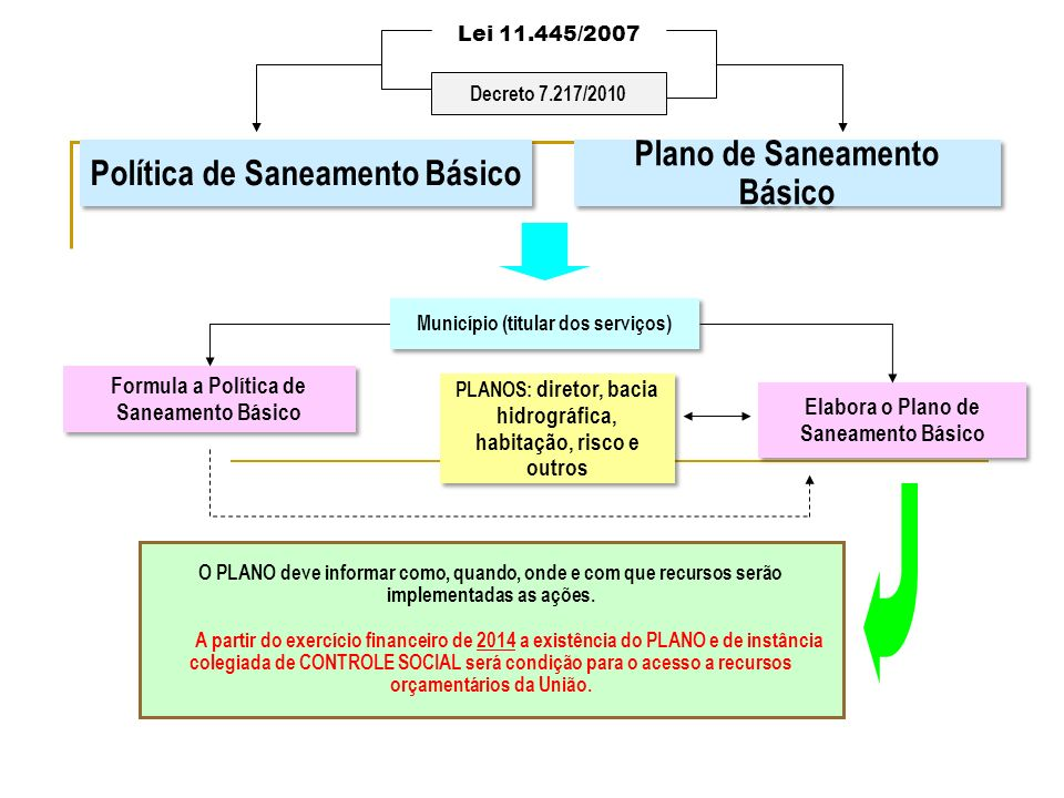 Política de Saneamento Básico Plano de Saneamento Básico