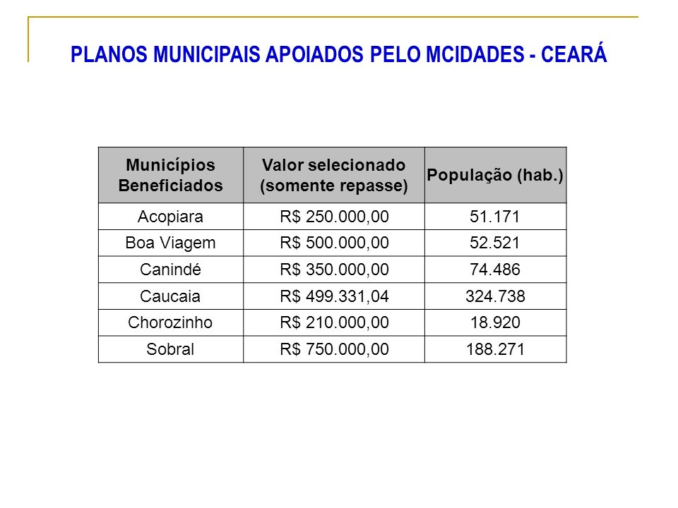 PLANOS MUNICIPAIS APOIADOS PELO MCIDADES - CEARÁ