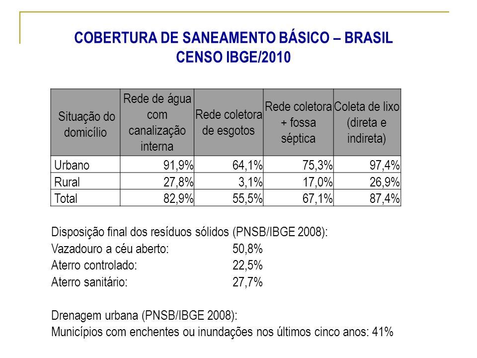 COBERTURA DE SANEAMENTO BÁSICO – BRASIL