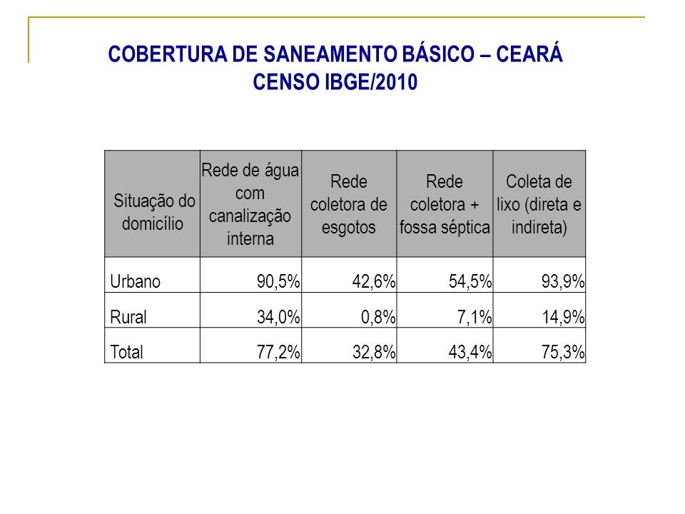 COBERTURA DE SANEAMENTO BÁSICO – CEARÁ