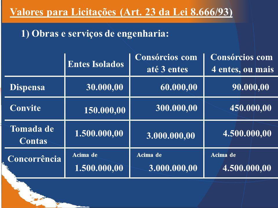 Valores para Licitações (Art. 23 da Lei 8.666/93)