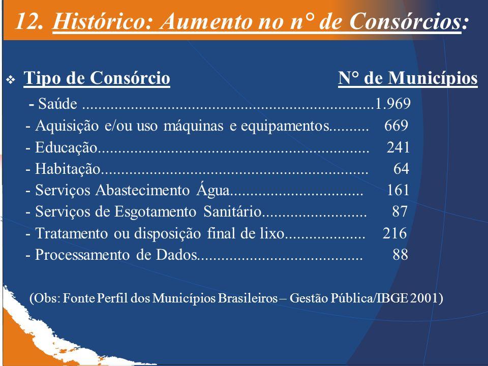 12. Histórico: Aumento no n° de Consórcios: