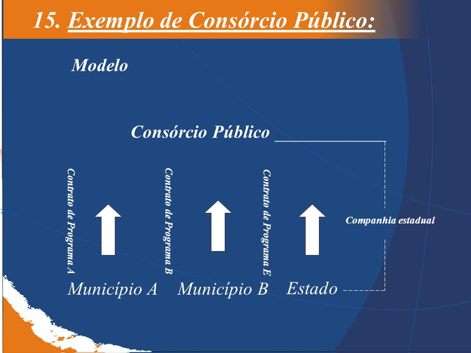 15. Exemplo de Consórcio Público: