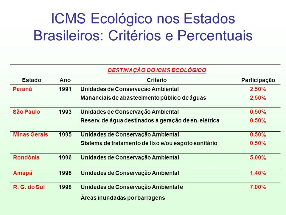 ICMS Ecológico nos Estados Brasileiros: Critérios e Percentuais