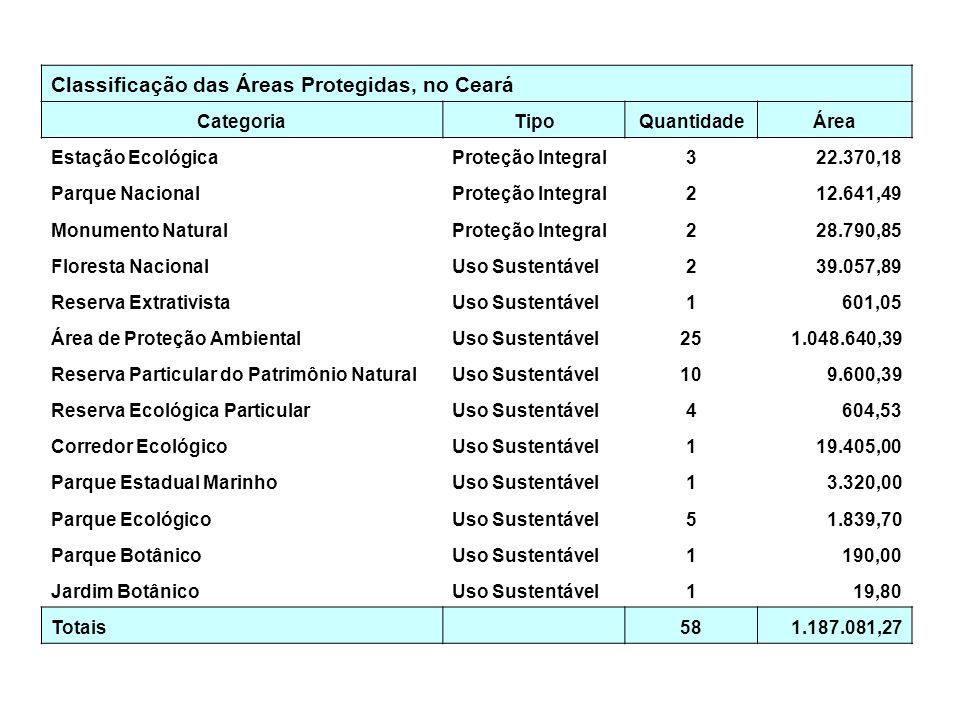 Classificação das Áreas Protegidas, no Ceará