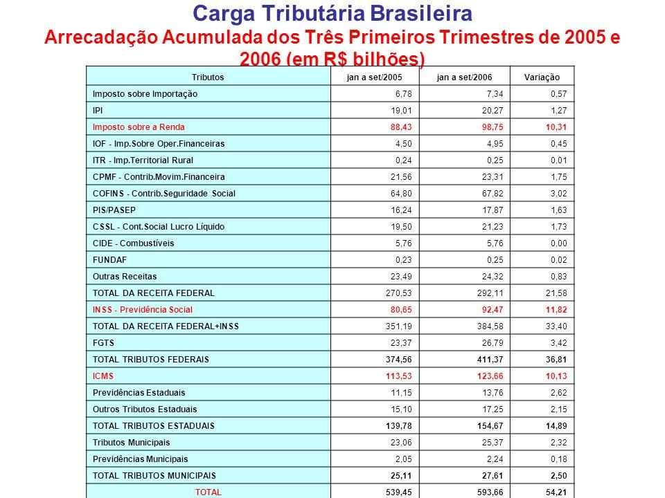 Carga Tributária Brasileira Arrecadação Acumulada dos Três Primeiros Trimestres de 2005 e 2006 (em R$ bilhões)