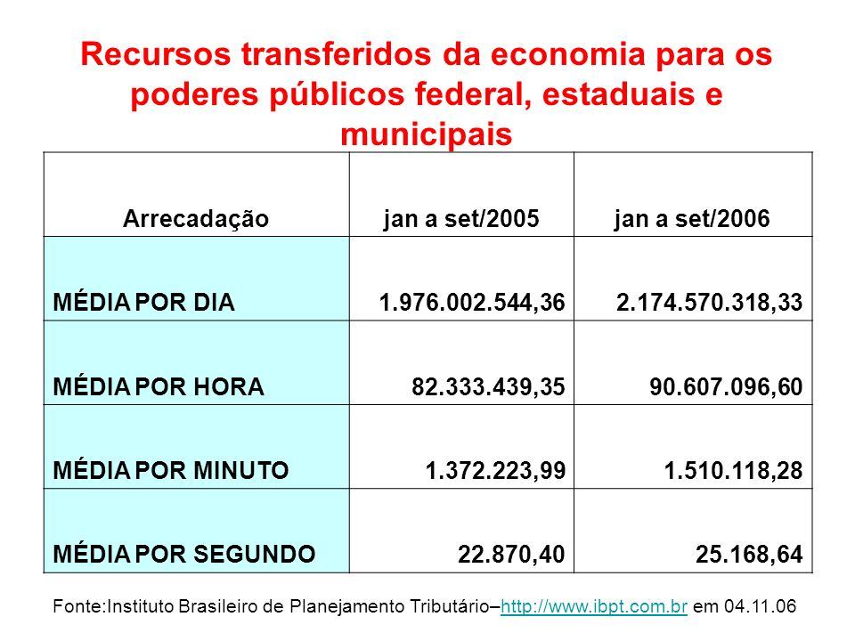Recursos transferidos da economia para os poderes públicos federal, estaduais e municipais