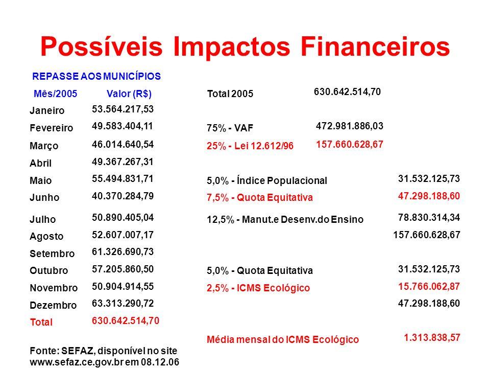 Possíveis Impactos Financeiros