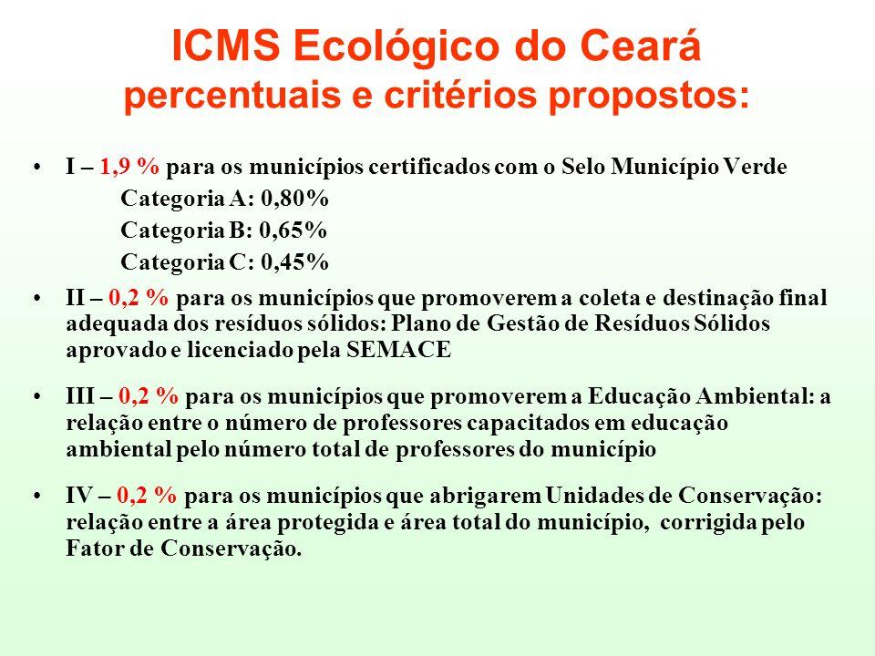 ICMS Ecológico do Ceará percentuais e critérios propostos: