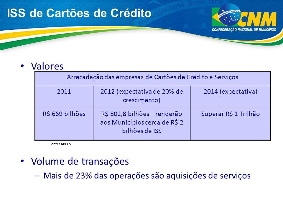 ISS de Cartões de Crédito