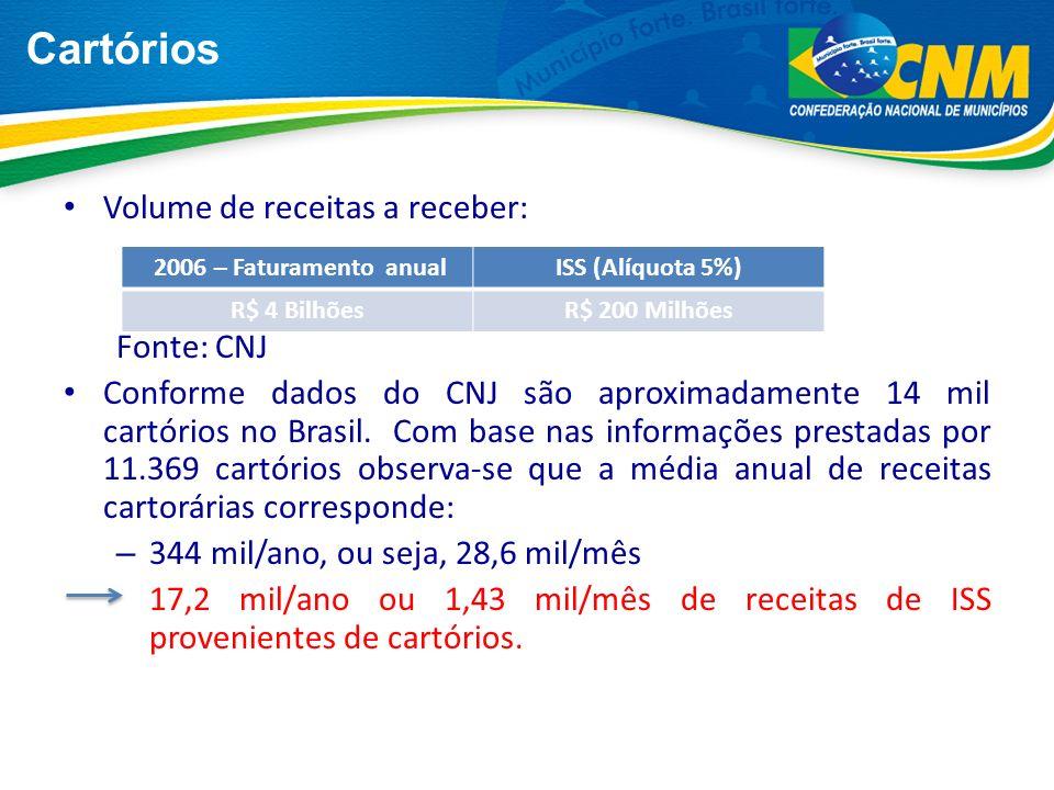 Cartórios Volume de receitas a receber: Fonte: CNJ