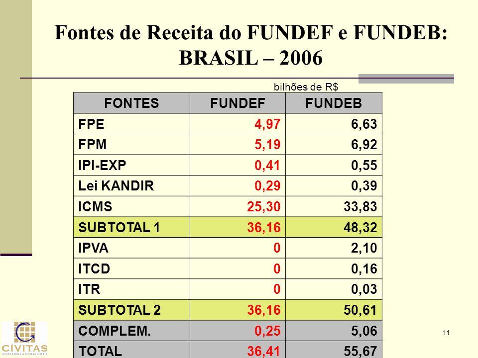 Fontes de Receita do FUNDEF e FUNDEB: BRASIL – 2006