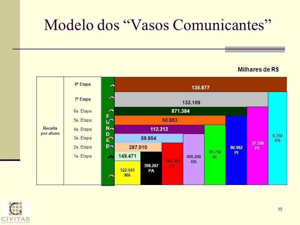 Modelo dos Vasos Comunicantes