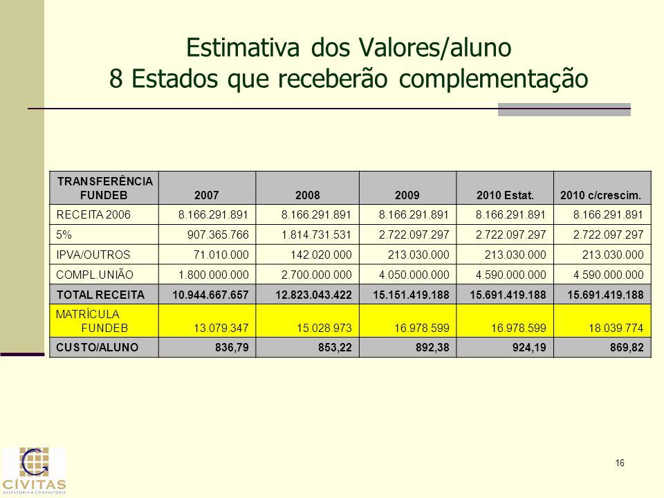 Estimativa dos Valores/aluno 8 Estados que receberão complementação