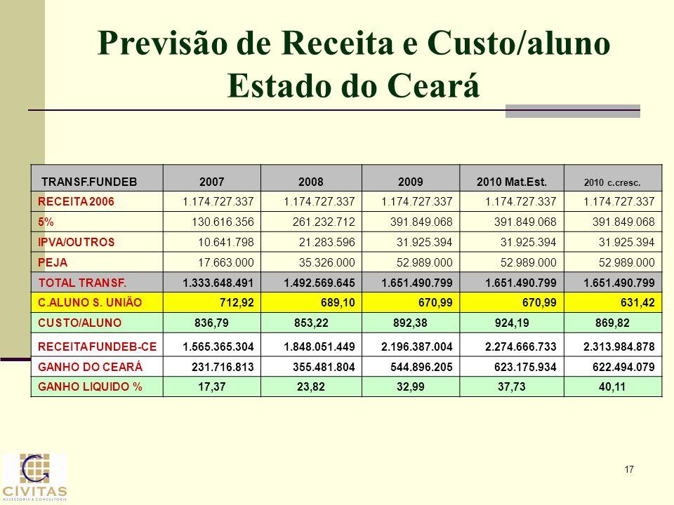 Previsão de Receita e Custo/aluno Estado do Ceará