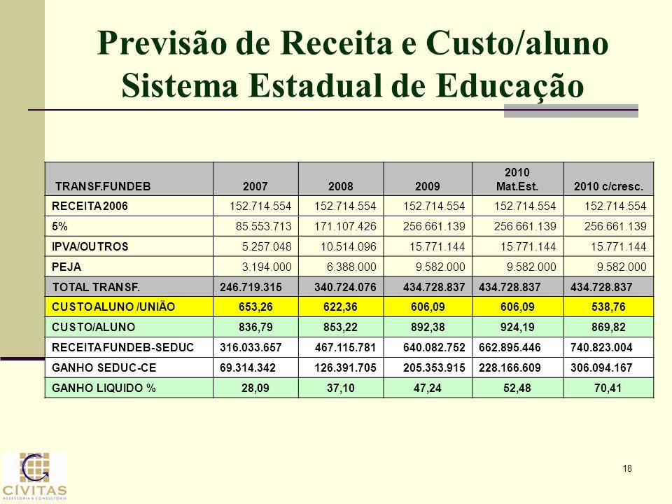 Previsão de Receita e Custo/aluno Sistema Estadual de Educação