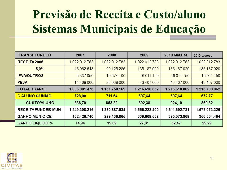 Previsão de Receita e Custo/aluno Sistemas Municipais de Educação