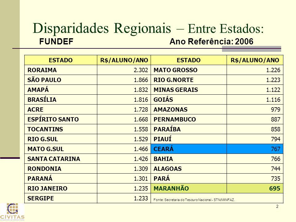 Disparidades Regionais – Entre Estados: