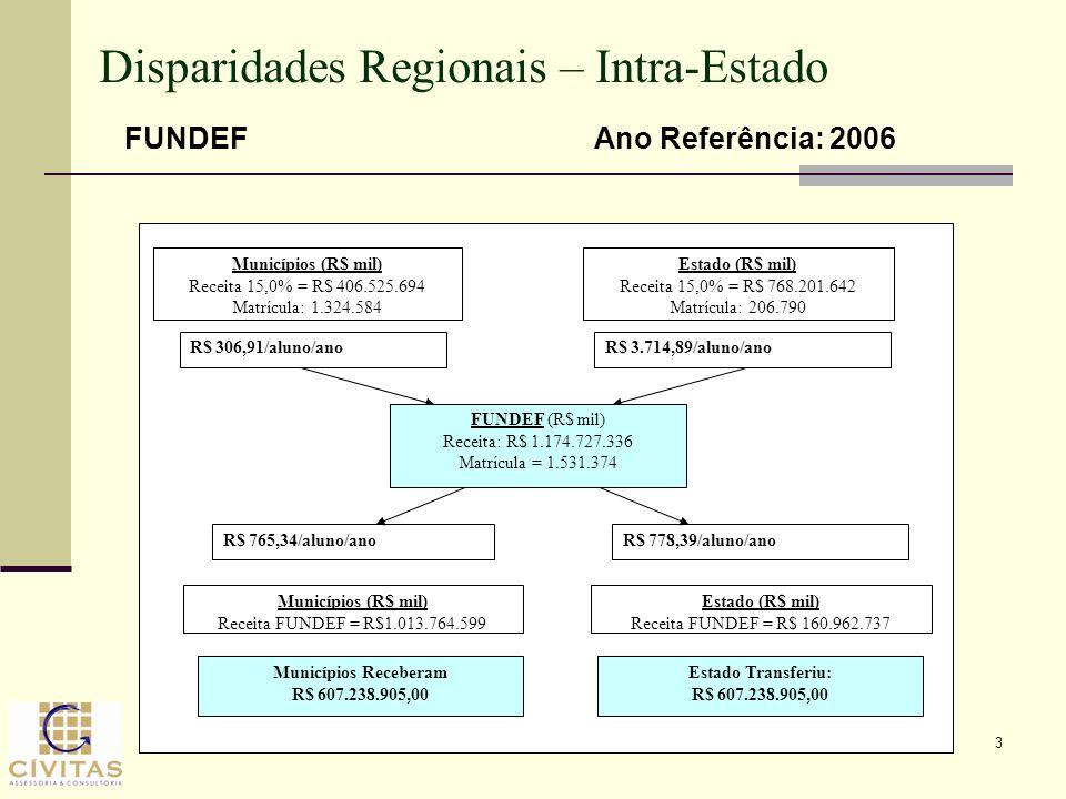 Disparidades Regionais – Intra-Estado