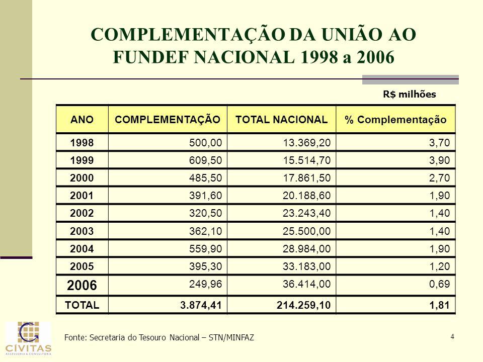 COMPLEMENTAÇÃO DA UNIÃO AO FUNDEF NACIONAL 1998 a 2006
