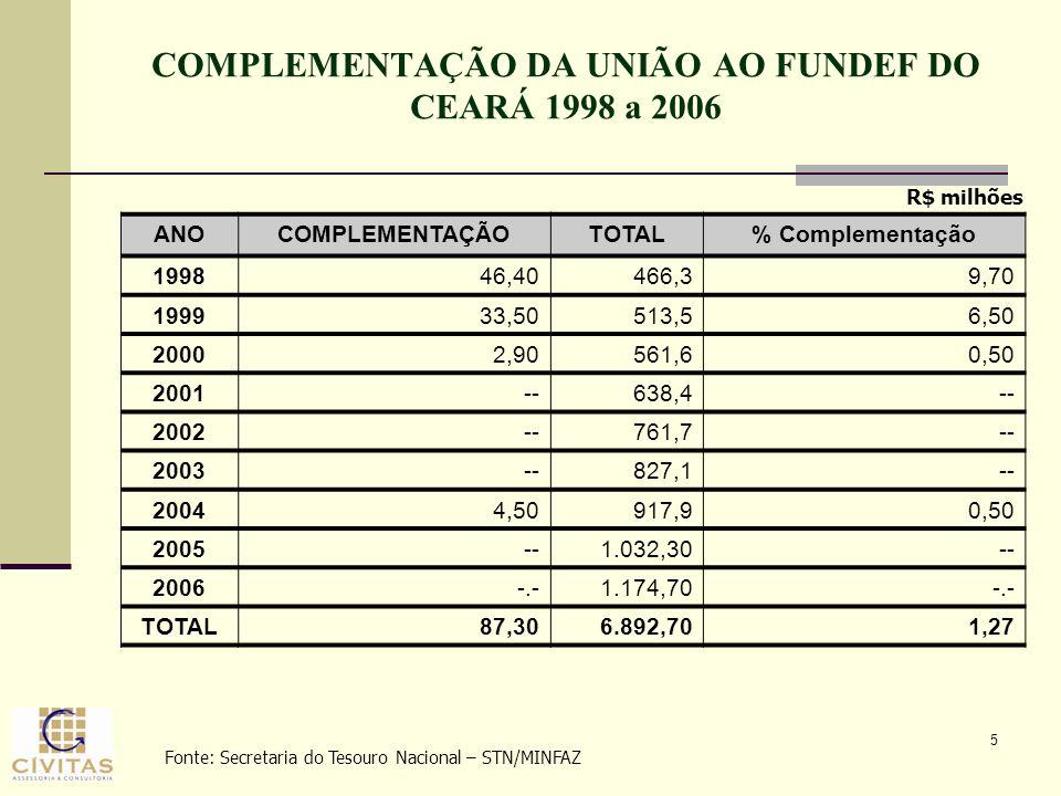 COMPLEMENTAÇÃO DA UNIÃO AO FUNDEF DO CEARÁ 1998 a 2006