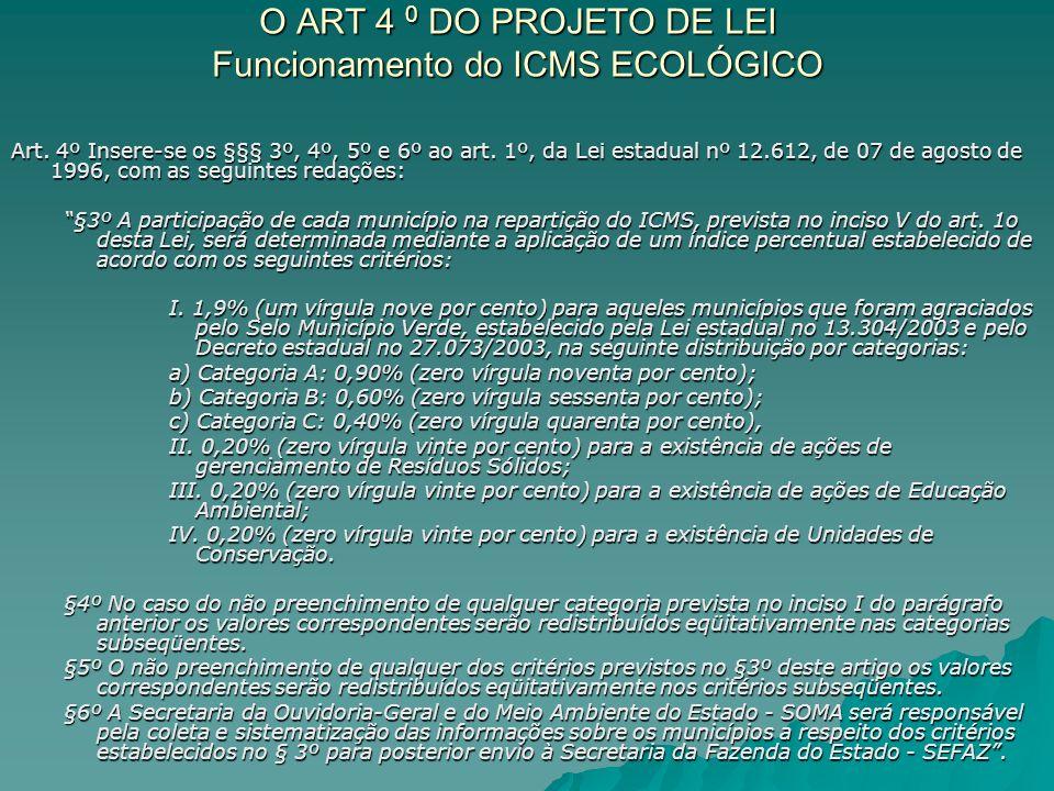 O ART 4 0 DO PROJETO DE LEI Funcionamento do ICMS ECOLÓGICO
