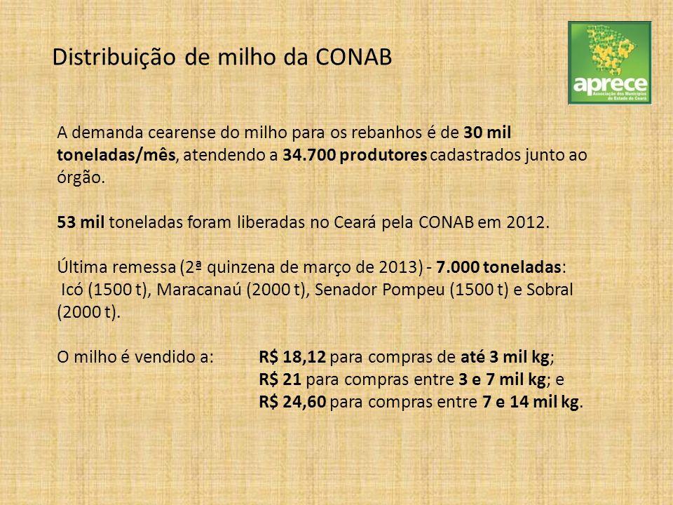 Distribuição de milho da CONAB