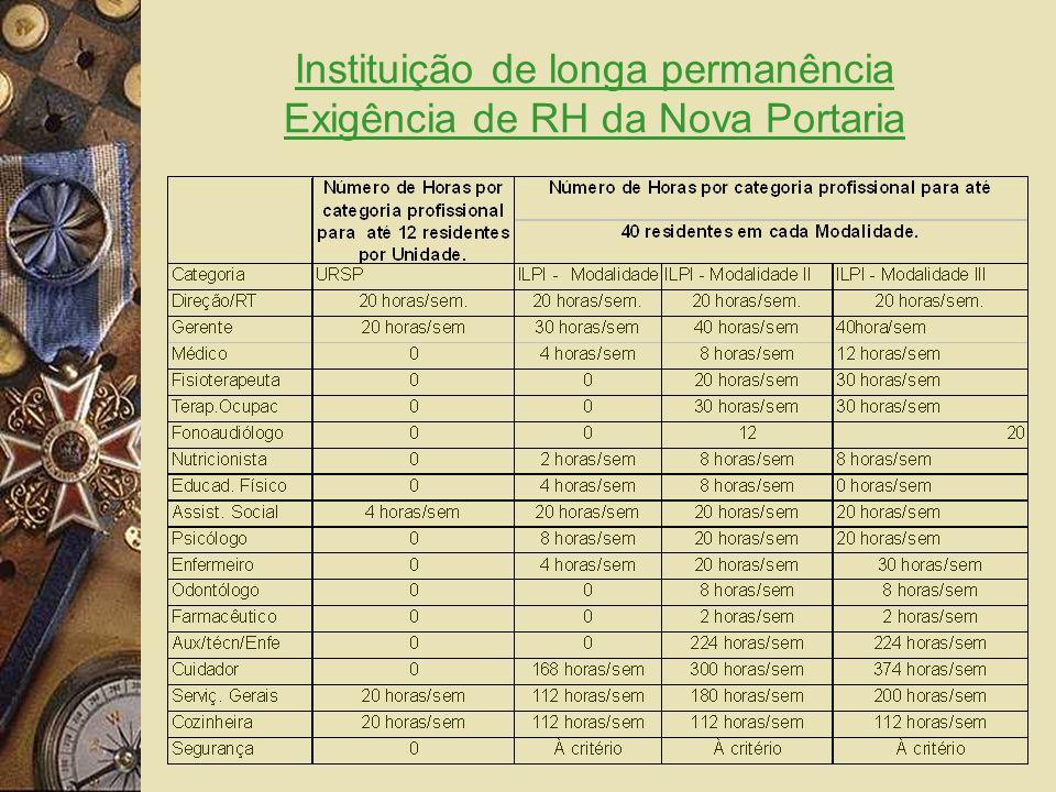 Instituição de longa permanência Exigência de RH da Nova Portaria