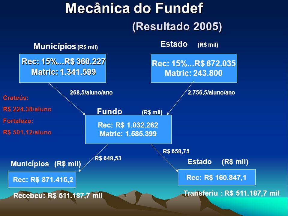 Mecânica do Fundef (Resultado 2005)