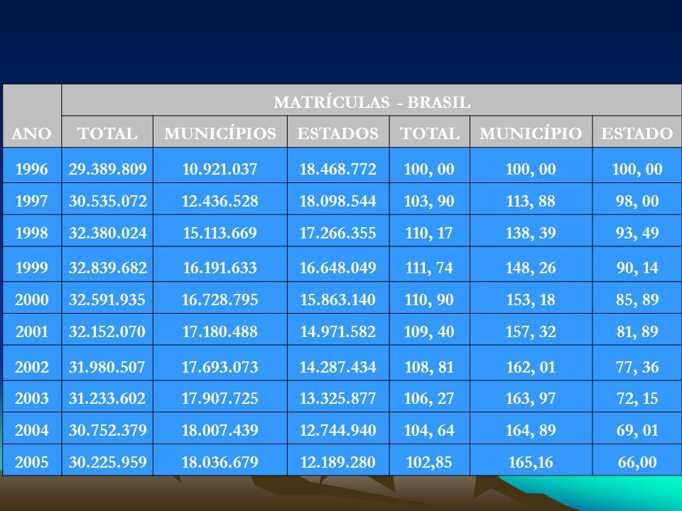 ANO MATRÍCULAS - BRASIL. TOTAL. MUNICÍPIOS. ESTADOS. MUNICÍPIO. ESTADO. 1996. 29.389.809. 10.921.037.