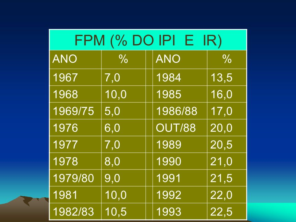 FPM (% DO IPI E IR) ANO. % , , , , /75. 5,0.