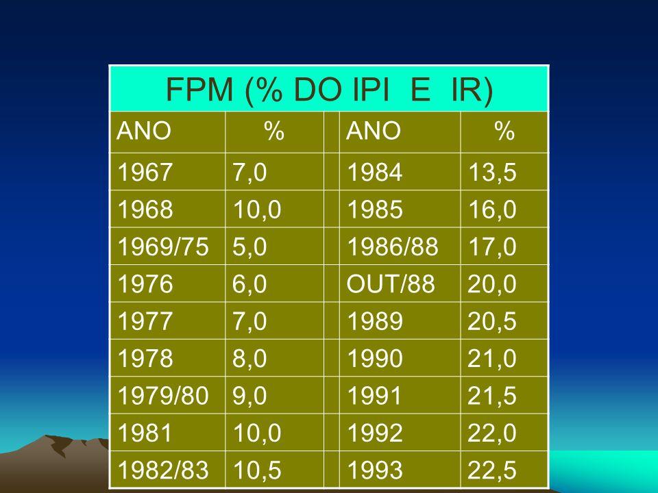 FPM (% DO IPI E IR) ANO. % 1967. 7,0. 1984. 13,5. 1968. 10,0. 1985. 16,0. 1969/75. 5,0.