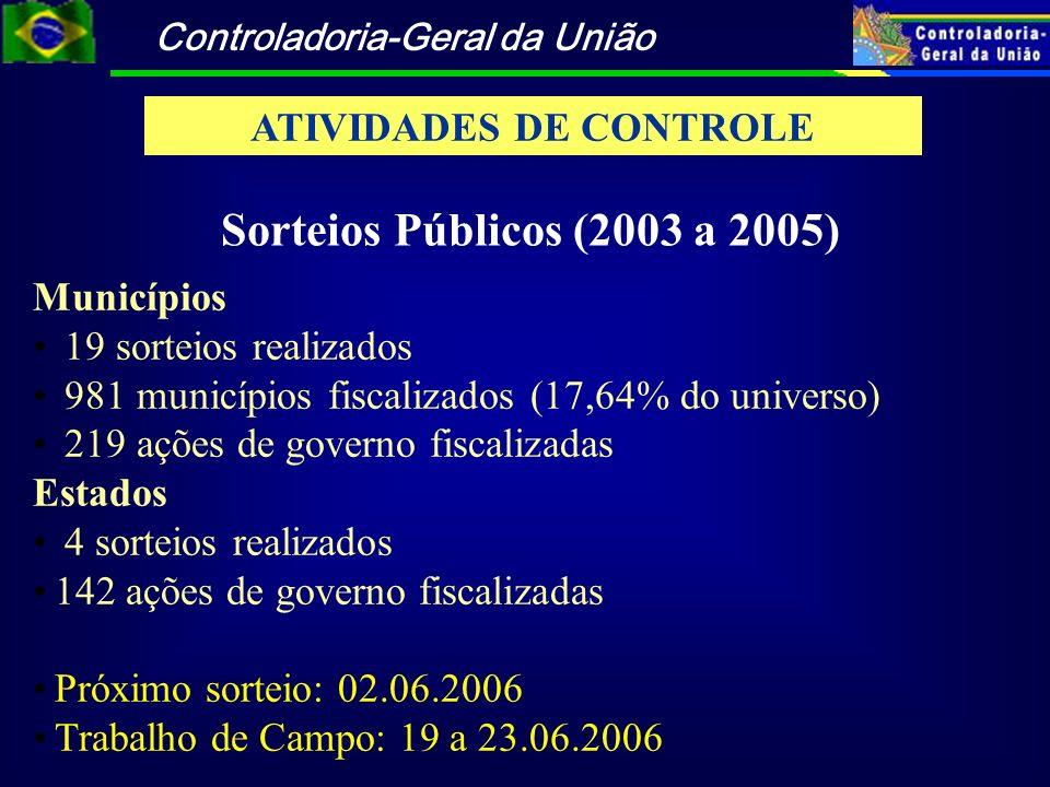 ATIVIDADES DE CONTROLE