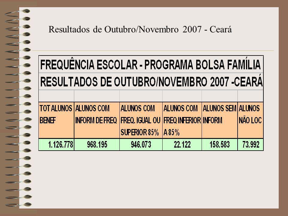 Resultados de Outubro/Novembro 2007 - Ceará