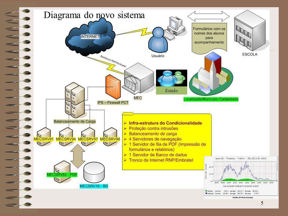 Diagrama do novo sistema