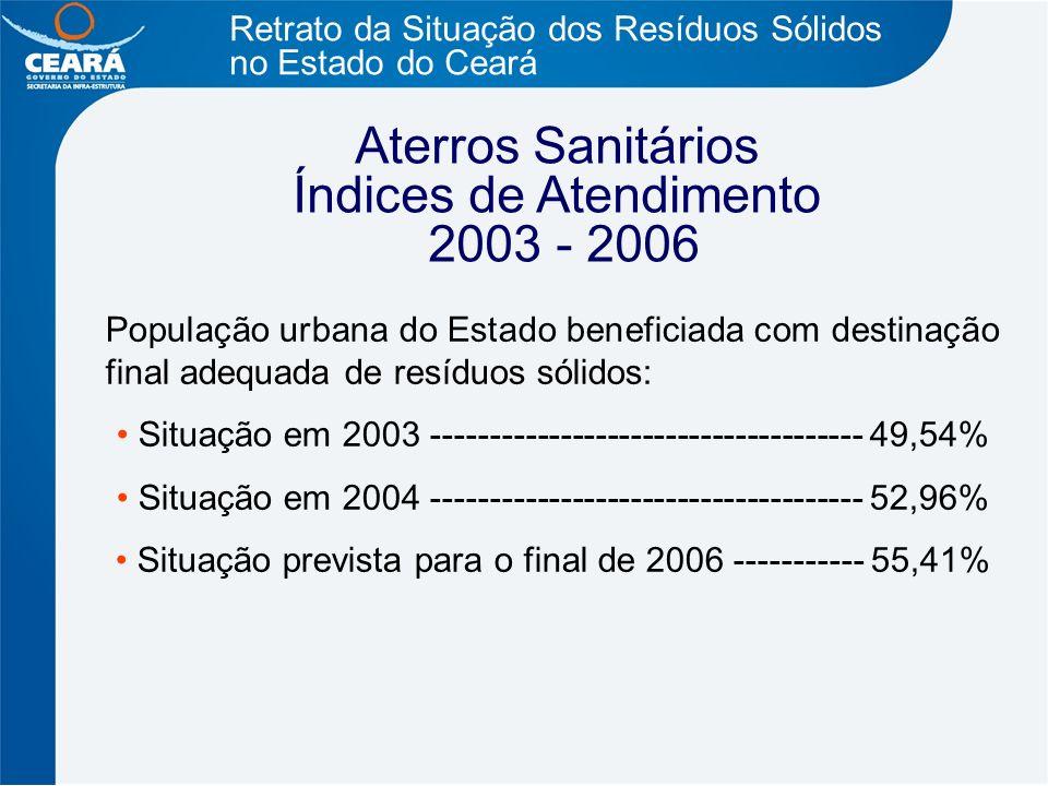Índices de Atendimento 2003 - 2006
