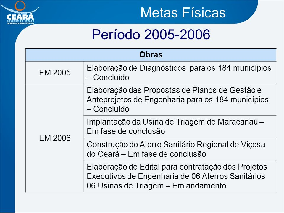 Metas Físicas Período 2005-2006 Obras