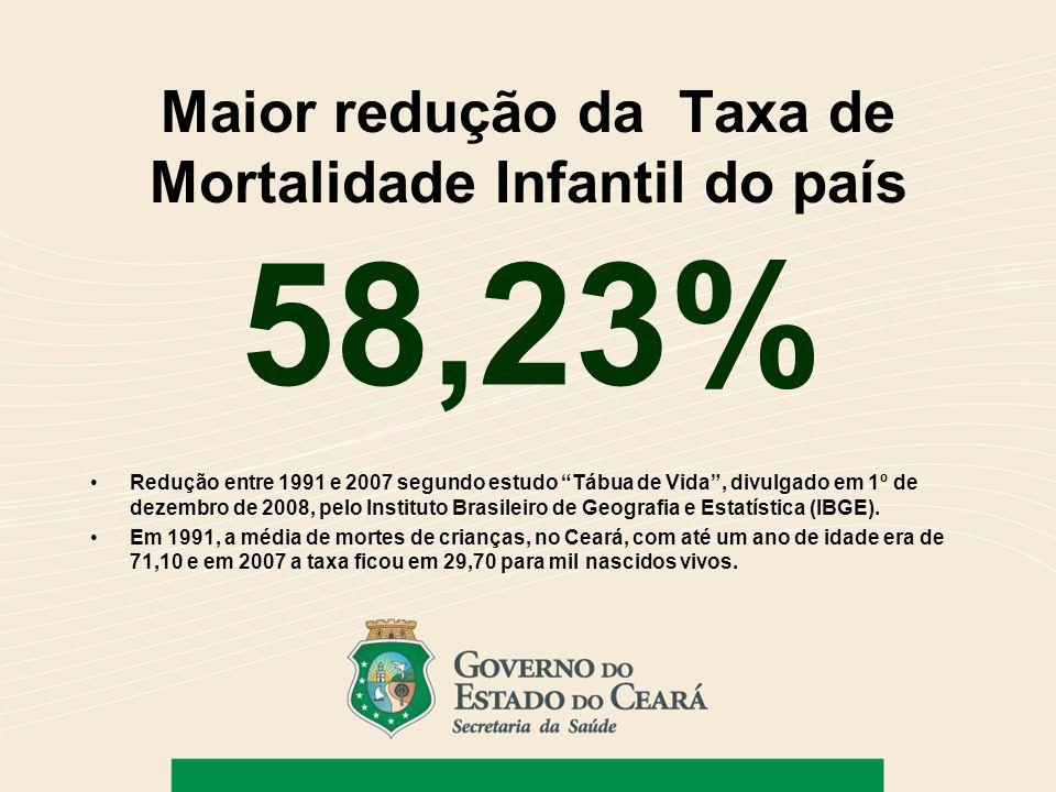 Maior redução da Taxa de Mortalidade Infantil do país