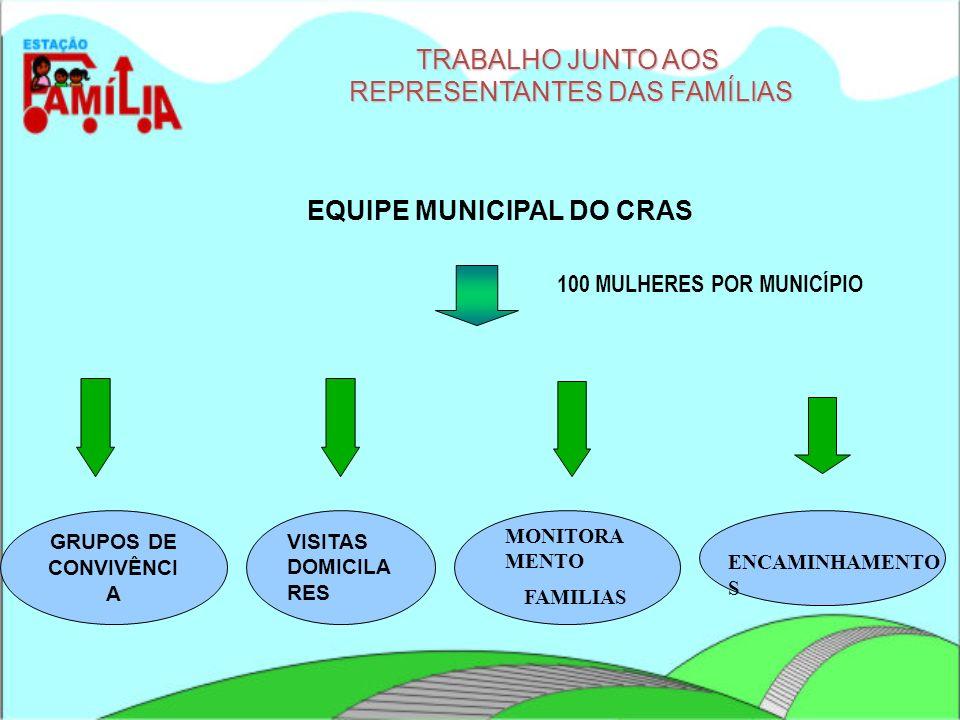 EQUIPE MUNICIPAL DO CRAS