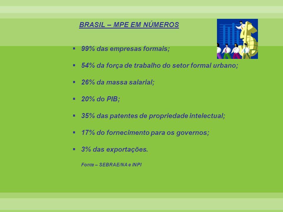 BRASIL – MPE EM NÚMEROS 99% das empresas formais;