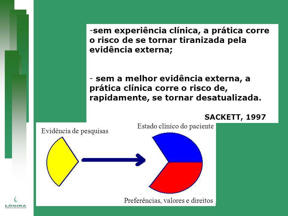 sem experiência clínica, a prática corre o risco de se tornar tiranizada pela evidência externa;