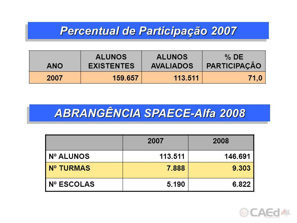 Percentual de Participação 2007 ABRANGÊNCIA SPAECE-Alfa 2008