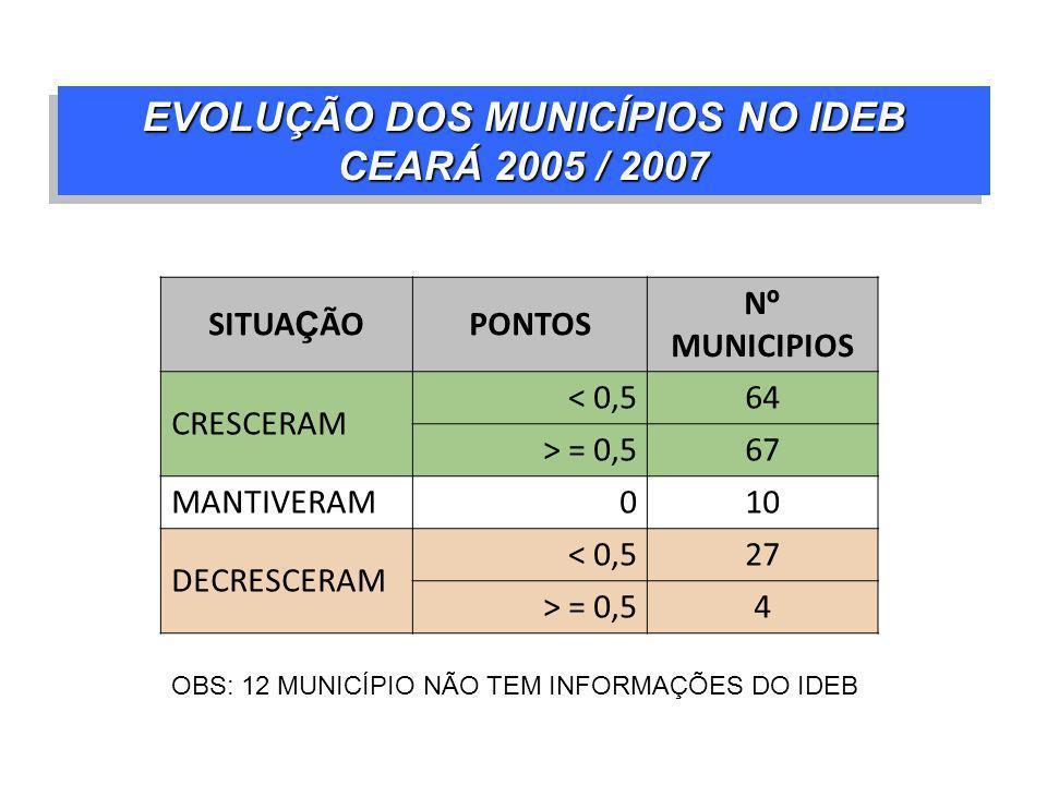 EVOLUÇÃO DOS MUNICÍPIOS NO IDEB CEARÁ 2005 / 2007